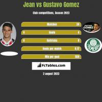 Jean vs Gustavo Gomez h2h player stats