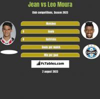 Jean vs Leo Moura h2h player stats