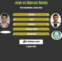 Jean vs Marcos Rocha h2h player stats