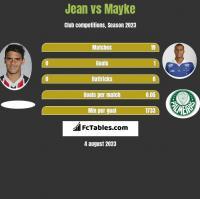 Jean vs Mayke h2h player stats