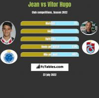 Jean vs Vitor Hugo h2h player stats