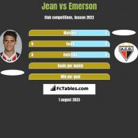 Jean vs Emerson h2h player stats