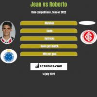 Jean vs Roberto h2h player stats