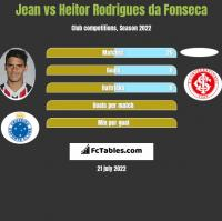 Jean vs Heitor Rodrigues da Fonseca h2h player stats