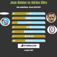 Jean Aholou vs Adrien Silva h2h player stats