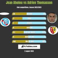 Jean Aholou vs Adrien Thomasson h2h player stats