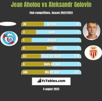 Jean Aholou vs Aleksandr Golovin h2h player stats