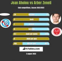 Jean Aholou vs Arber Zeneli h2h player stats