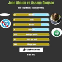 Jean Aholou vs Assane Diousse h2h player stats