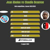 Jean Aholou vs Claudio Beauvue h2h player stats