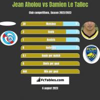 Jean Aholou vs Damien Le Tallec h2h player stats
