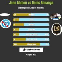 Jean Aholou vs Denis Bouanga h2h player stats