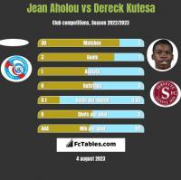 Jean Aholou vs Dereck Kutesa h2h player stats