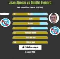 Jean Aholou vs Dimitri Lienard h2h player stats