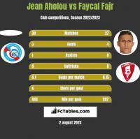 Jean Aholou vs Faycal Fajr h2h player stats
