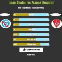 Jean Aholou vs Franck Honorat h2h player stats