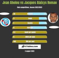 Jean Aholou vs Jacques Alaixys Romao h2h player stats