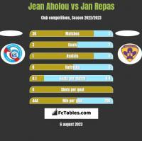 Jean Aholou vs Jan Repas h2h player stats