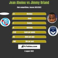 Jean Aholou vs Jimmy Briand h2h player stats
