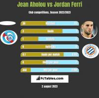Jean Aholou vs Jordan Ferri h2h player stats