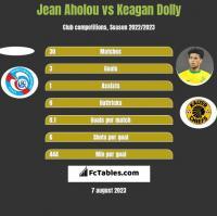 Jean Aholou vs Keagan Dolly h2h player stats