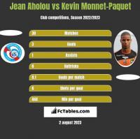 Jean Aholou vs Kevin Monnet-Paquet h2h player stats