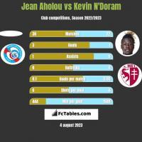 Jean Aholou vs Kevin N'Doram h2h player stats