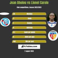 Jean Aholou vs Lionel Carole h2h player stats