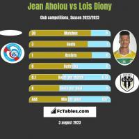 Jean Aholou vs Lois Diony h2h player stats
