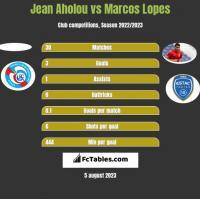 Jean Aholou vs Marcos Lopes h2h player stats