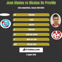Jean Aholou vs Nicolas De Preville h2h player stats