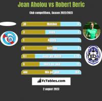 Jean Aholou vs Robert Beric h2h player stats