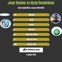 Jean Aholou vs Ryad Boudebouz h2h player stats