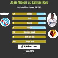 Jean Aholou vs Samuel Kalu h2h player stats