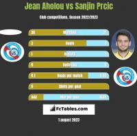 Jean Aholou vs Sanjin Prcic h2h player stats