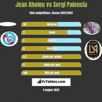 Jean Aholou vs Sergi Palencia h2h player stats