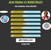 Jean Aholou vs Wahbi Khazri h2h player stats