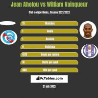 Jean Aholou vs William Vainqueur h2h player stats