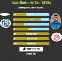 Jean Aholou vs Yann M'Vila h2h player stats