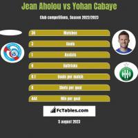 Jean Aholou vs Yohan Cabaye h2h player stats
