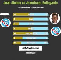 Jean Aholou vs Jeanricner Bellegarde h2h player stats