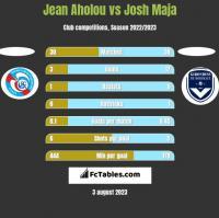 Jean Aholou vs Josh Maja h2h player stats