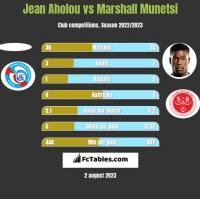 Jean Aholou vs Marshall Munetsi h2h player stats