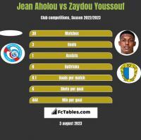Jean Aholou vs Zaydou Youssouf h2h player stats