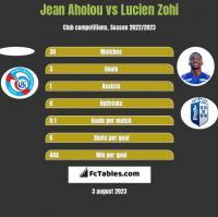 Jean Aholou vs Lucien Zohi h2h player stats