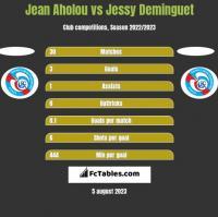 Jean Aholou vs Jessy Deminguet h2h player stats