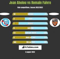 Jean Aholou vs Romain Faivre h2h player stats