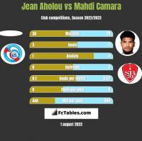Jean Aholou vs Mahdi Camara h2h player stats