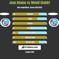 Jean Aholou vs Mehdi Chahiri h2h player stats