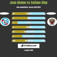 Jean Aholou vs Sofiane Diop h2h player stats